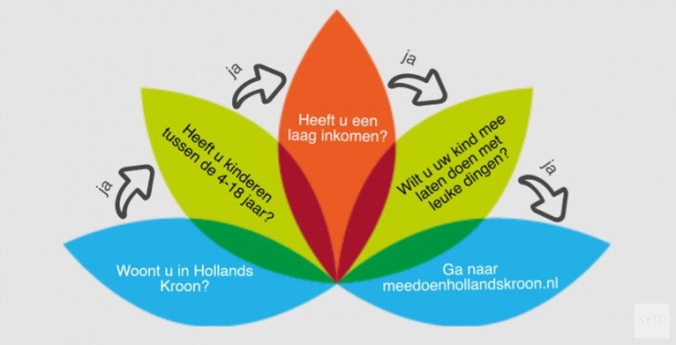 Stuur uw aanvraag voor Meedoen Hollands Kroon in!